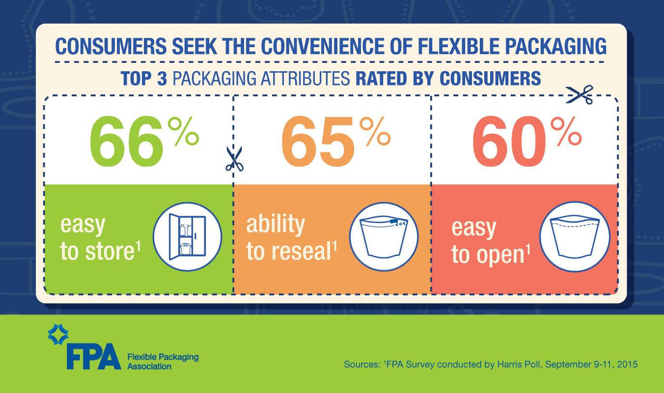 Consumers Seek