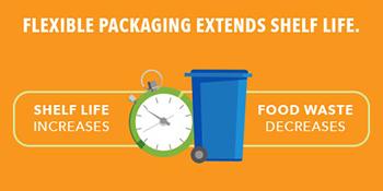 Flexible Packaging Extends Shelf Life