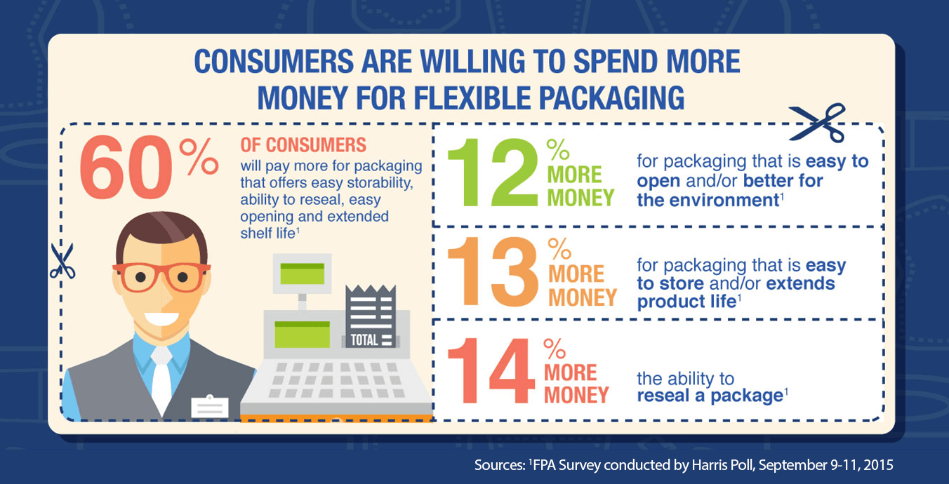 Consumer are Willing to Spend More Money for Flexible Packaging