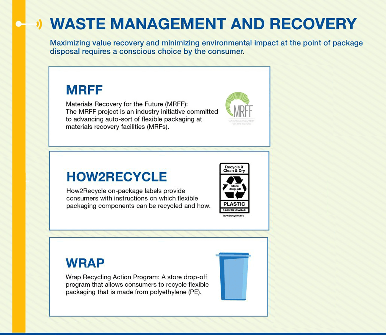 Waste Management and Recovery Infographic